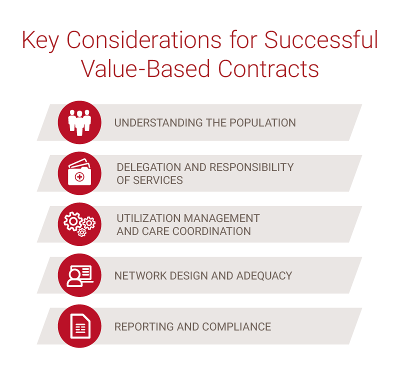 5 Considerations for Success with Risk-Based Contracting graphic